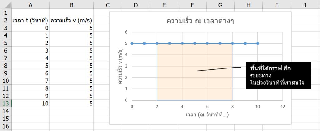 เรียน Calculus ด้วย Excel ตอนที่ 2 : Integrate กับพื้นที่ใต้กราฟพิศวง 4