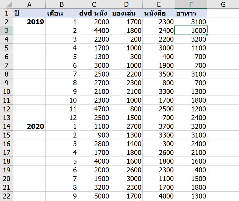 การใช้ Excel Power Pivot ตอนที่ 5 : การทำรายงาน Actual vs Target 1