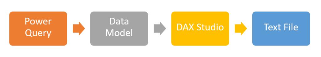 วิธี Export ข้อมูลจาก Power Query ที่เยอะเกินล้านบรรทัดออกมาเป็น Text File 1