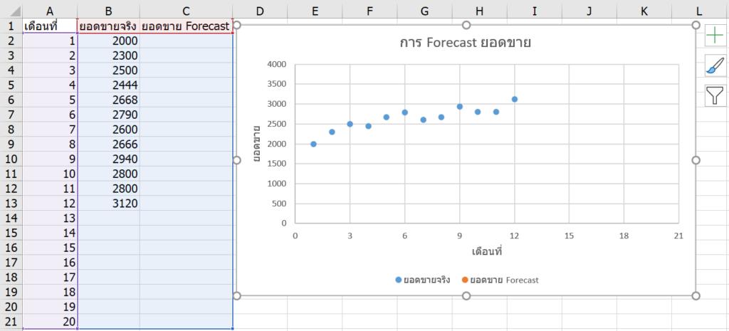 การพยากรณ์ยอดขายใน Excel ด้วย Forecast และผองเพื่อน 1