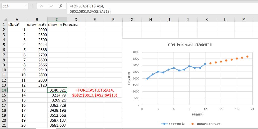 การพยากรณ์ยอดขายใน Excel ด้วย Forecast และผองเพื่อน 4