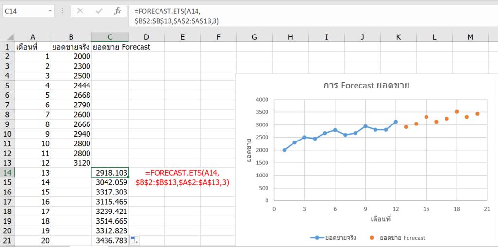 การพยากรณ์ยอดขายใน Excel ด้วย Forecast และผองเพื่อน 5