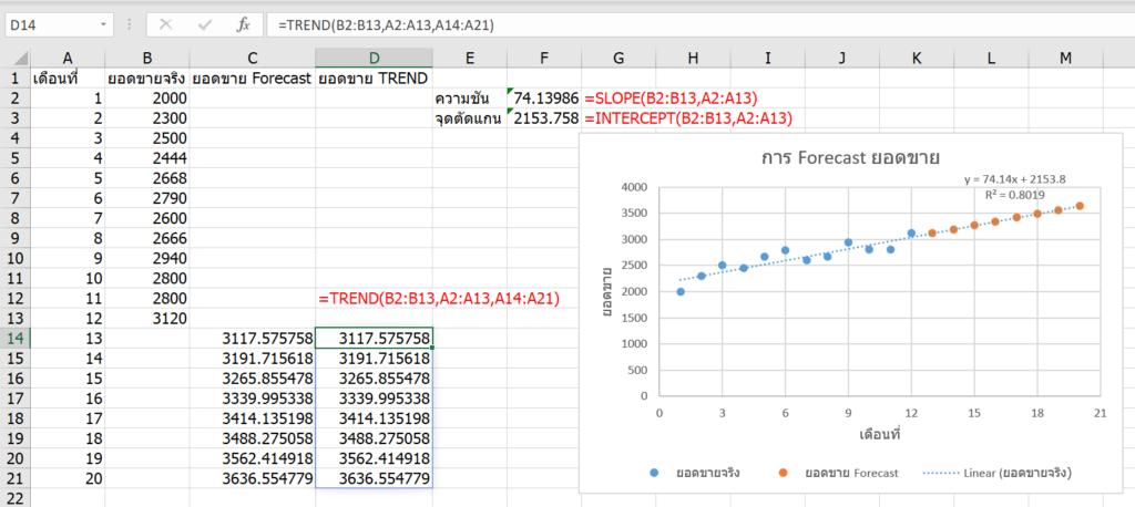 การพยากรณ์ยอดขายใน Excel ด้วย Forecast และผองเพื่อน 10