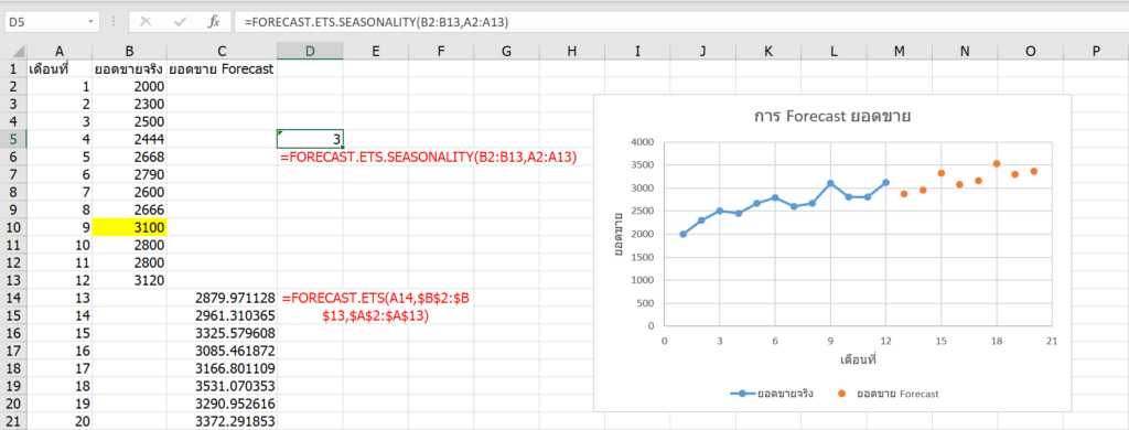 การพยากรณ์ยอดขายใน Excel ด้วย Forecast และผองเพื่อน 6
