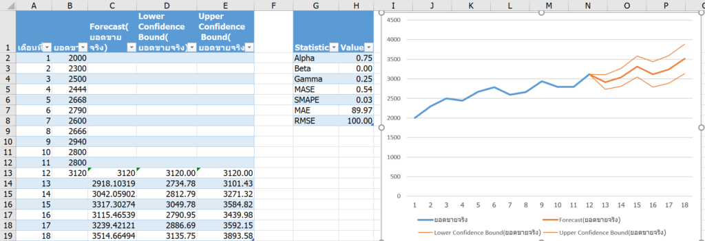 การพยากรณ์ยอดขายใน Excel ด้วย Forecast และผองเพื่อน 9