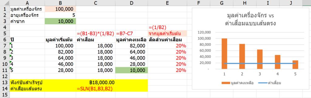 วิธีคำนวณค่าเสื่อมราคาใน Excel (Depreciation) 1