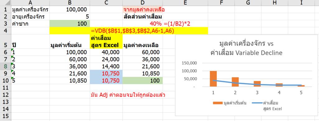 วิธีคำนวณค่าเสื่อมราคาใน Excel (Depreciation) 4