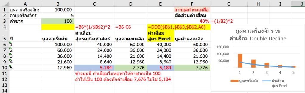 วิธีคำนวณค่าเสื่อมราคาใน Excel (Depreciation) 3