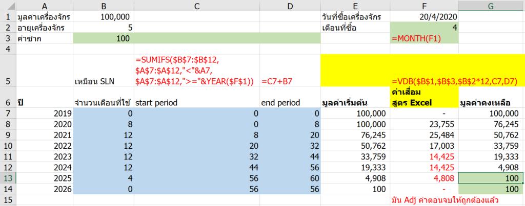 วิธีคำนวณค่าเสื่อมราคาใน Excel ภาค 2 : ค่าเสื่อมแบบช่วงเวลาไม่เต็มปี (Partial Depreciation) 1