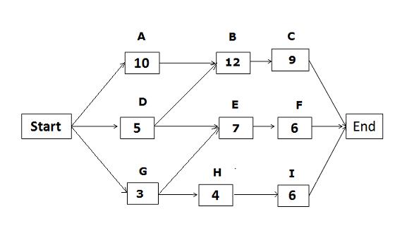วิธีคำนวณ Critical Path Method ในงานบริหารโครงการ ด้วย Excel 1