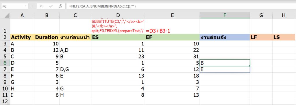 วิธีคำนวณ Critical Path Method ในงานบริหารโครงการ ด้วย Excel 8