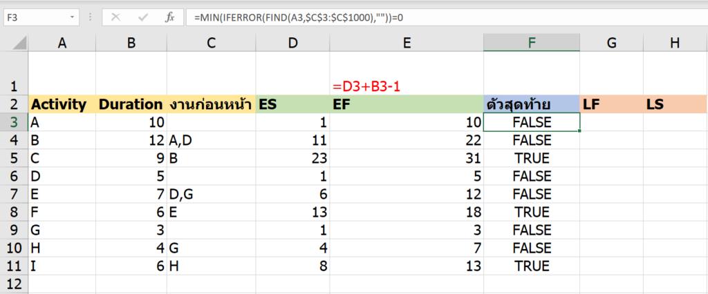 วิธีคำนวณ Critical Path Method ในงานบริหารโครงการ ด้วย Excel 15