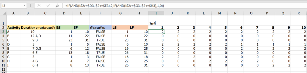 วิธีคำนวณ Critical Path Method ในงานบริหารโครงการ ด้วย Excel 20
