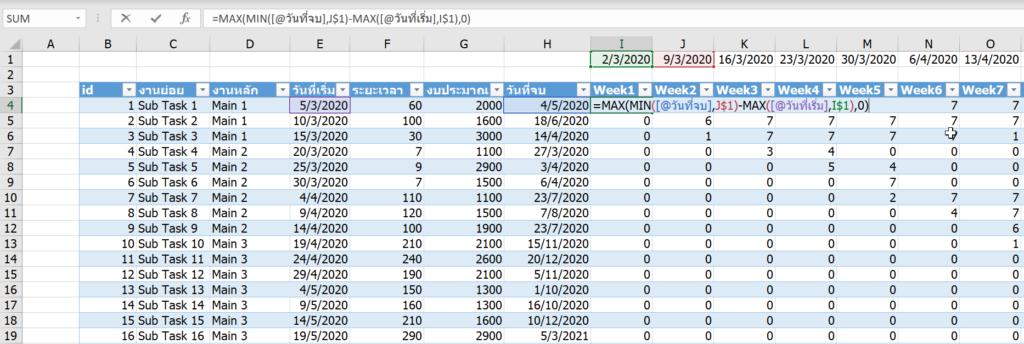 Project Management การบริหารโครงการ สร้าง Gantt Chart และ S-Curve ด้วย Excel 5