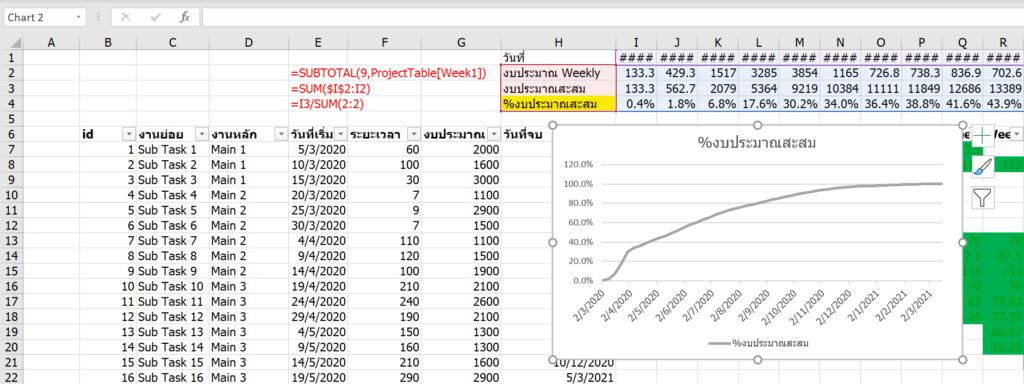 Project Management การบริหารโครงการ สร้าง Gantt Chart และ S-Curve ด้วย Excel