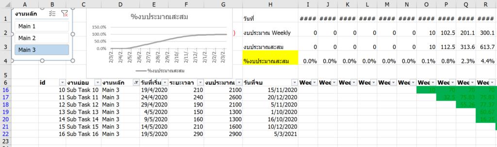 Project Management การบริหารโครงการ สร้าง Gantt Chart และ S-Curve ด้วย Excel 14
