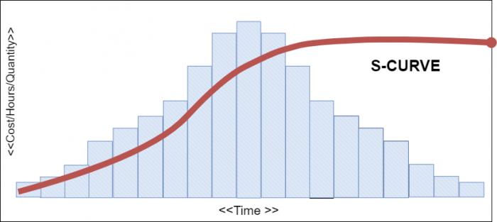 Project Management การบริหารโครงการ สร้าง Gantt Chart และ S-Curve ด้วย Excel 10