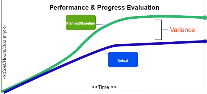 Project Management การบริหารโครงการ สร้าง Gantt Chart และ S-Curve ด้วย Excel 11
