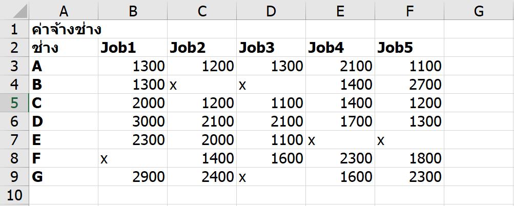 สอนใช้ Excel Solver เพื่อช่วย Optimize และตัดสินใจเชิงธุรกิจ 7