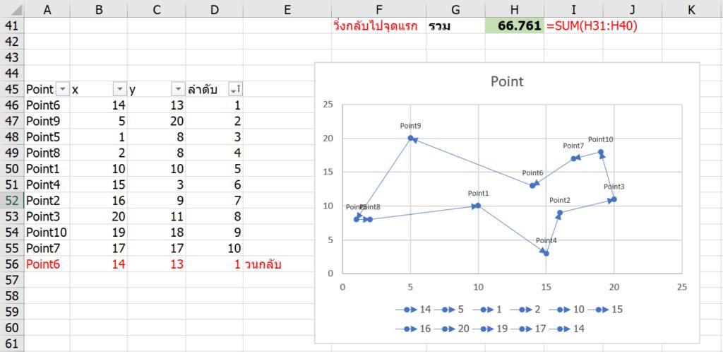 สอนใช้ Excel Solver เพื่อช่วย Optimize และตัดสินใจเชิงธุรกิจ 33