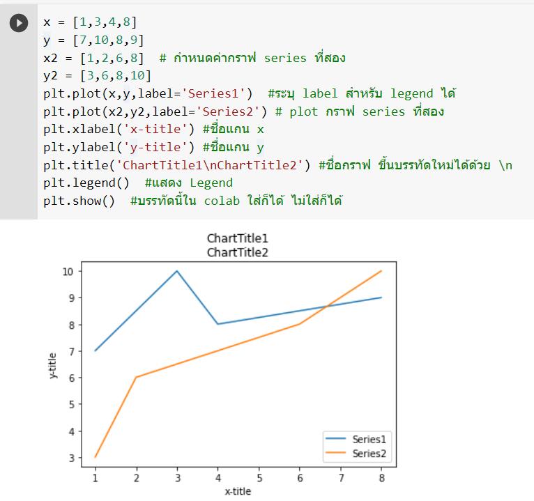 หัด Python สำหรับคนเป็น Excel : ตอนที่ 8 – การสร้างกราฟด้วย Matplotlib 2