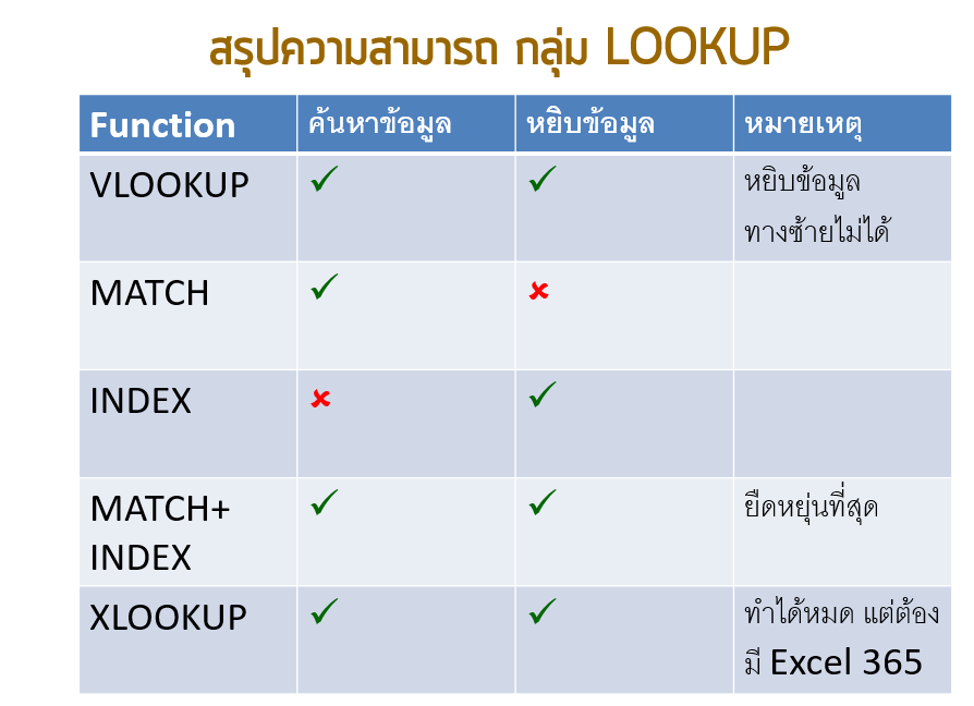 สอนใช้ INDEX + MATCH แบบสั้นๆ เท่าที่จำเป็น (แถม XLOOKUP) 1