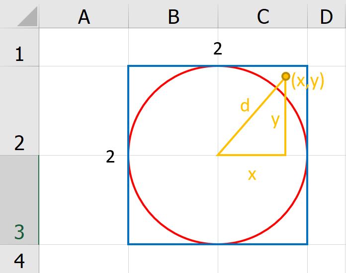 สอนทำ Simulation ใน Excel เพื่อประมาณค่า Pi 2