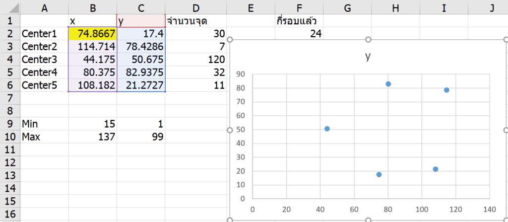 ลองทำ Machine Learning ใน Excel เทคนิค K-Means Clustering แบบไม่ง้อ VBA 21