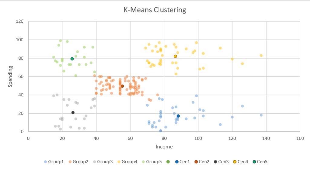 ลองทำ Machine Learning ใน Excel เทคนิค K-Means Clustering แบบไม่ง้อ VBA 26