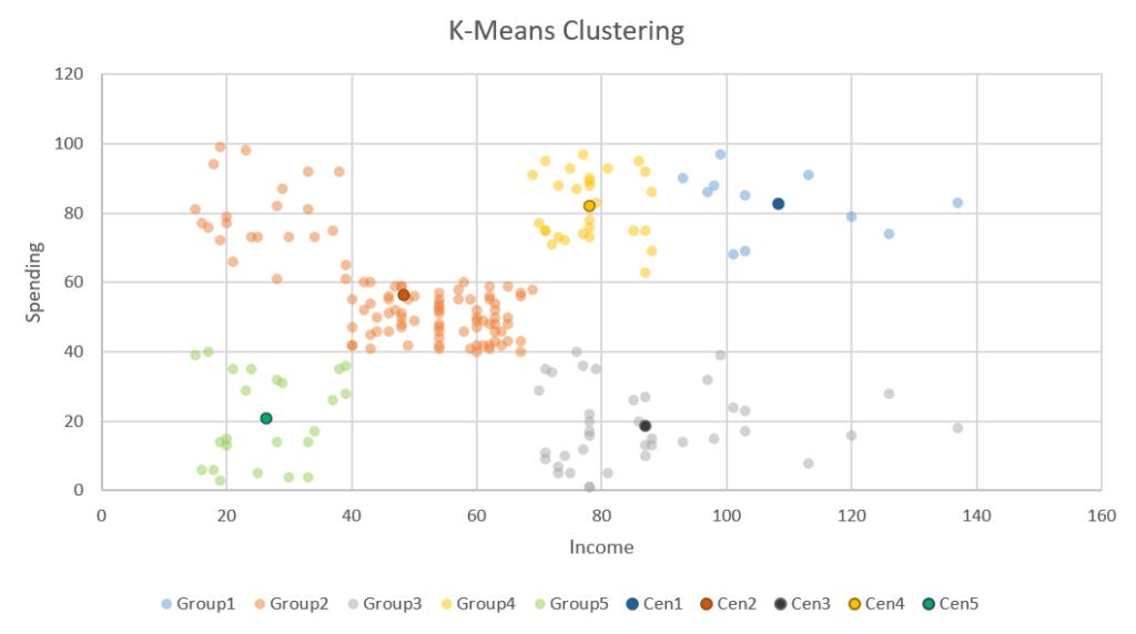 ลองทำ Machine Learning ใน Excel เทคนิค K-Means Clustering แบบไม่ง้อ VBA 28