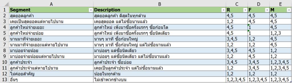 แบ่ง Segment ลูกค้าด้วย RFM Analysis : ตอนที่ 1 ทำด้วย Excel 49