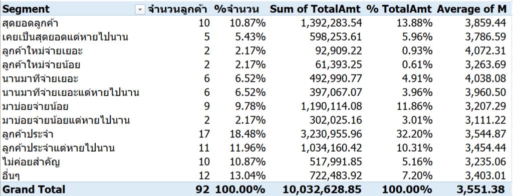 แบ่ง Segment ลูกค้าด้วย RFM Analysis : ตอนที่ 1 ทำด้วย Excel 52