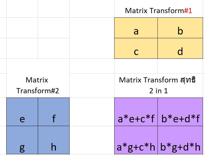 Matrix คืออะไร? (กันแน่) : ตอนที่ 1 16