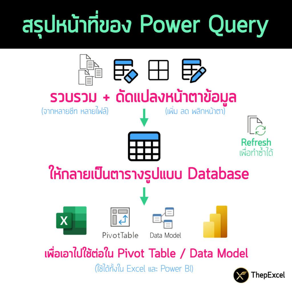 ตอบ 10 คำถาม มือใหม่สงสัยเรื่อง Power Query 1